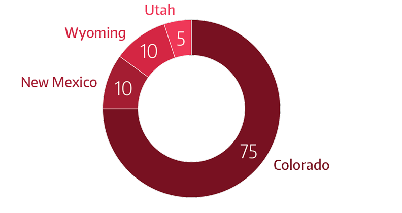 Colorado=75%, New Mexico=10%, Wyoming=10%, and Utah=5%